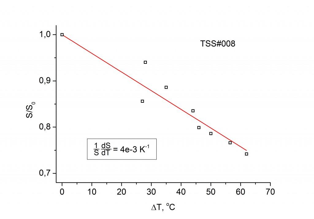 Temperature dependence