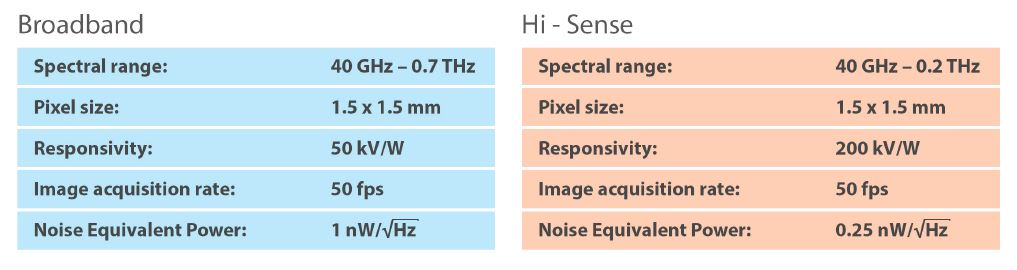 THz detectors_High Sense vs Broadband (2)