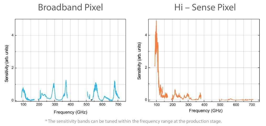 THz detectors_High Sense vs Broadband