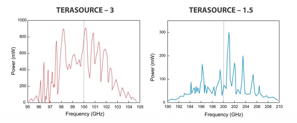 Typical-frequency-dependences
