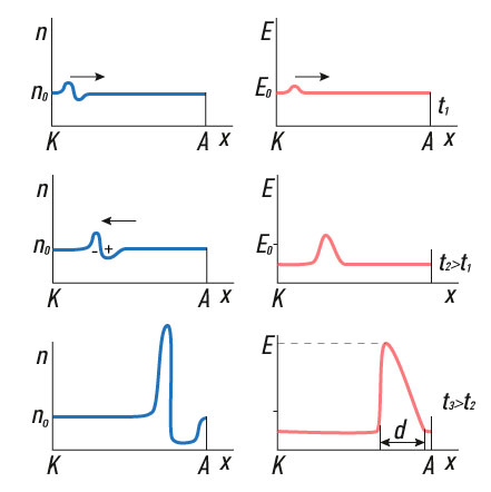 The process of dipole domain formation