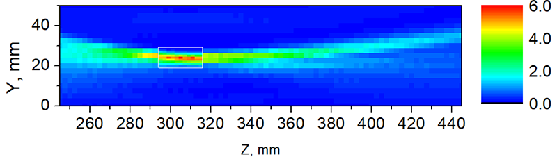 ZY-plane beam profile of the enhanced 300-GHz linear scanner measured according to the setup geometry displayed in Figure 1