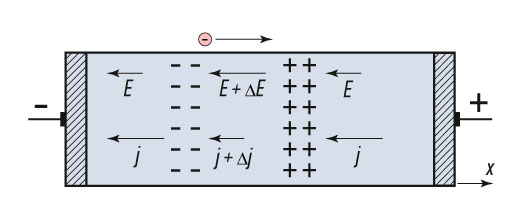 Formation of an electrical domain. Electrons move from left to right, against field E